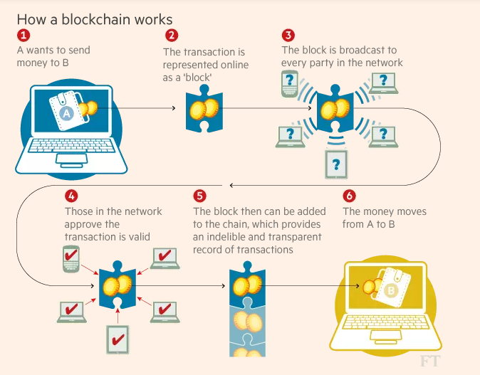 This Graphic Explains How Blockchain Transfers Money From A To B